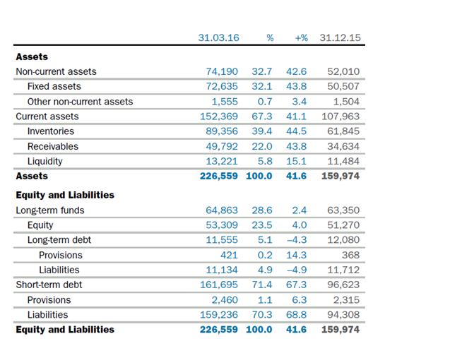 Balance sheet total